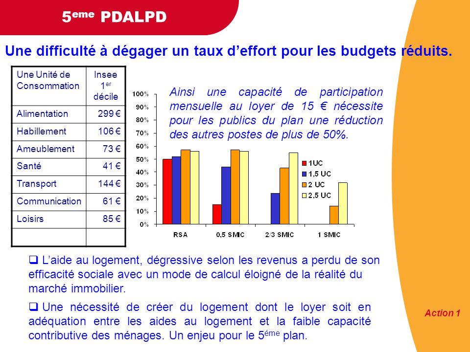 Une difficulté à dégager un taux d'effort pour les budgets réduits.