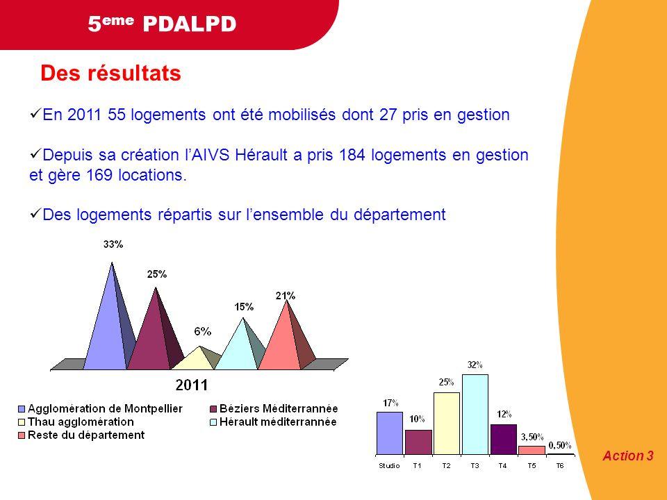 En 2011 55 logements ont été mobilisés dont 27 pris en gestion