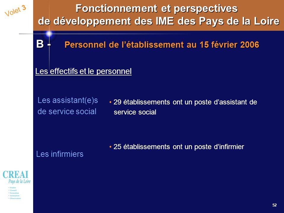 B - Personnel de l'établissement au 15 février 2006