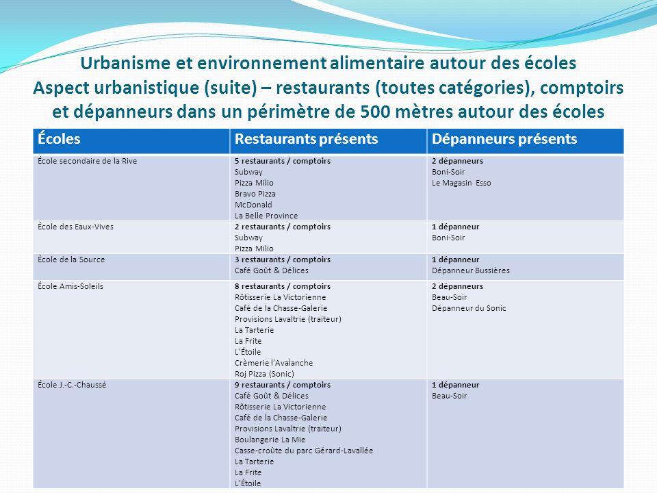 Urbanisme et environnement alimentaire autour des écoles Aspect urbanistique (suite) – restaurants (toutes catégories), comptoirs et dépanneurs dans un périmètre de 500 mètres autour des écoles