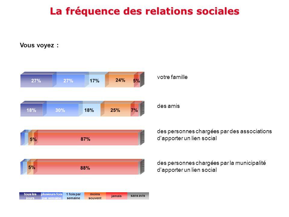 La fréquence des relations sociales