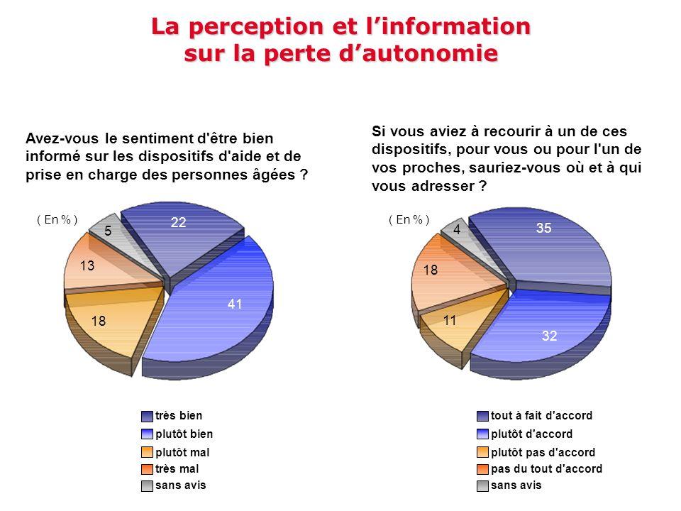 La perception et l'information sur la perte d'autonomie