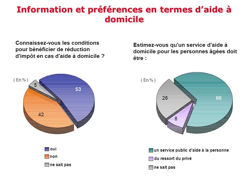 Information et préférences en termes d'aide à domicile