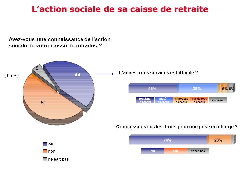 L'action sociale de sa caisse de retraite