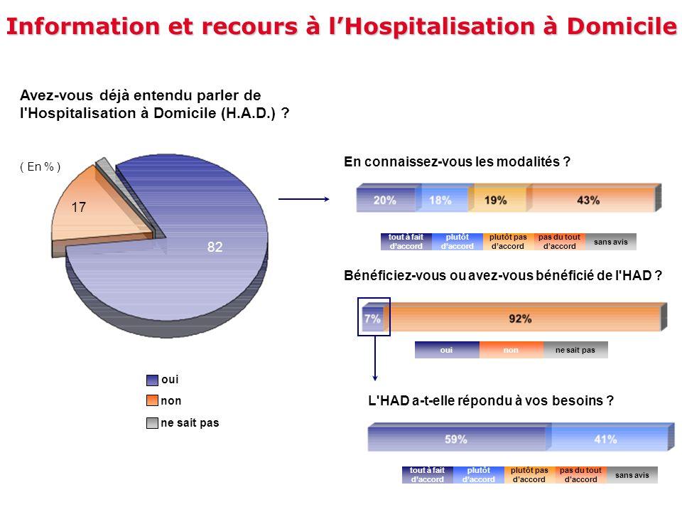 Information et recours à l'Hospitalisation à Domicile