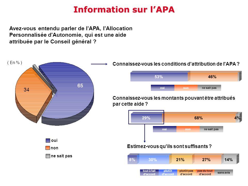 Information sur l'APA Avez-vous entendu parler de l APA, l Allocation Personnalisée d Autonomie, qui est une aide attribuée par le Conseil général