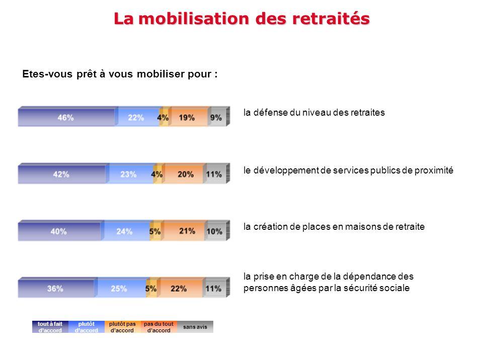 La mobilisation des retraités