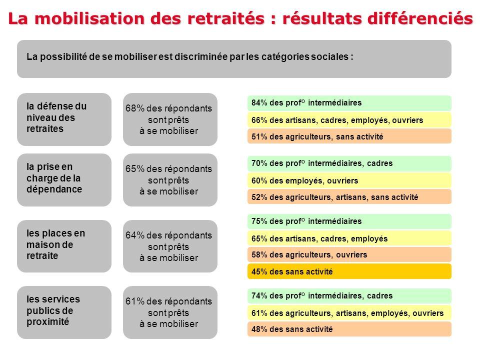 La mobilisation des retraités : résultats différenciés