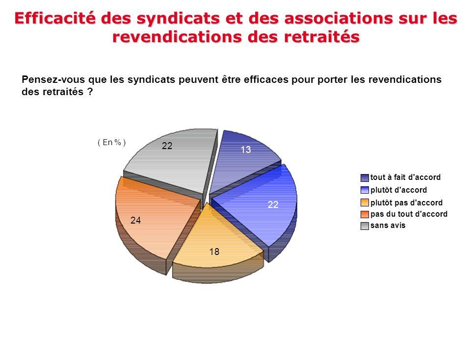 Efficacité des syndicats et des associations sur les revendications des retraités