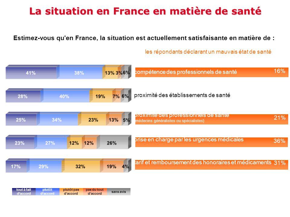 La situation en France en matière de santé