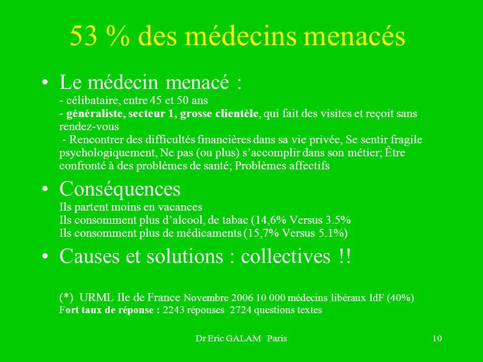 53 % des médecins menacés