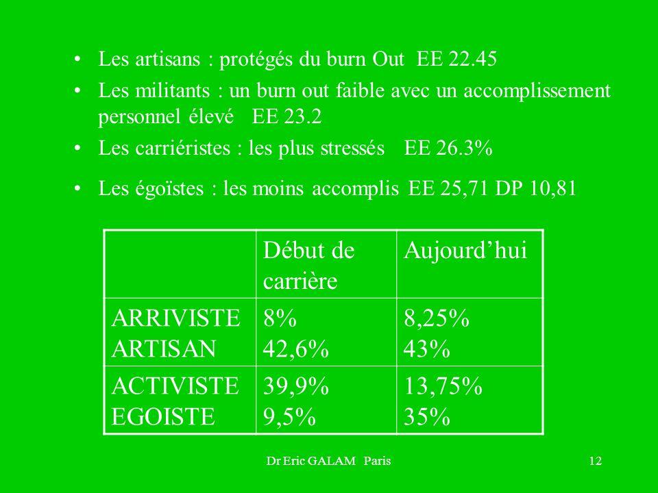 Début de carrière Aujourd'hui ARRIVISTE ARTISAN 8% 42,6% 8,25% 43%