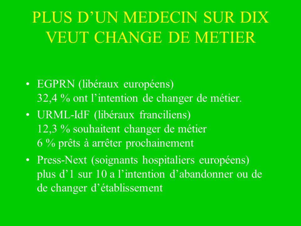 PLUS D'UN MEDECIN SUR DIX VEUT CHANGE DE METIER