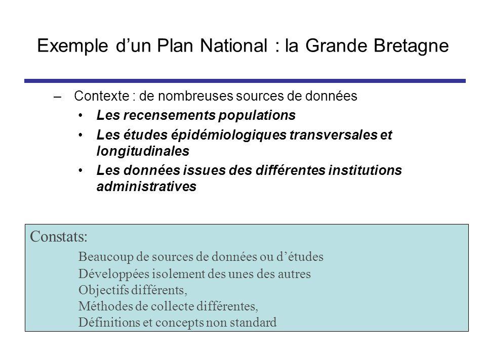 Exemple d'un Plan National : la Grande Bretagne