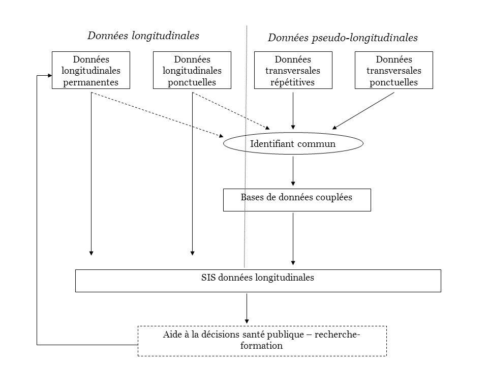 Données longitudinales Données pseudo-longitudinales