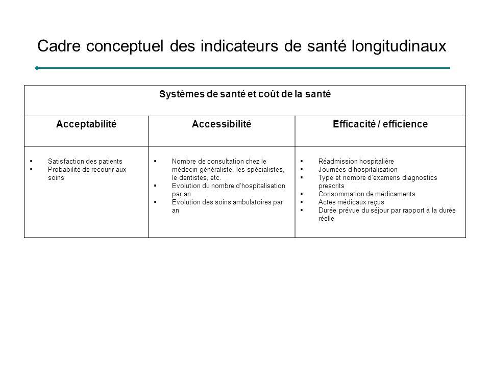 Cadre conceptuel des indicateurs de santé longitudinaux