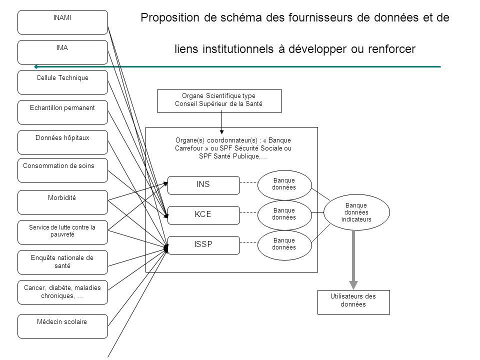 INAMI Proposition de schéma des fournisseurs de données et de liens institutionnels à développer ou renforcer.