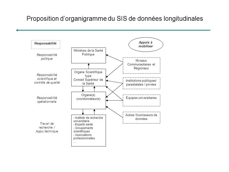 Proposition d'organigramme du SIS de données longitudinales