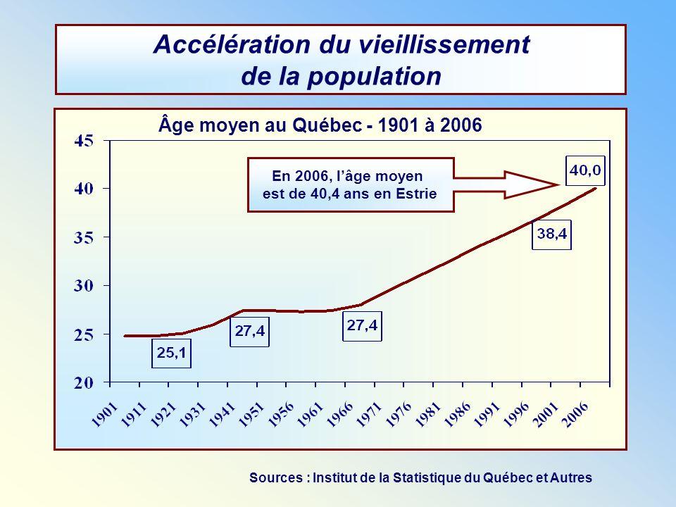 Accélération du vieillissement de la population