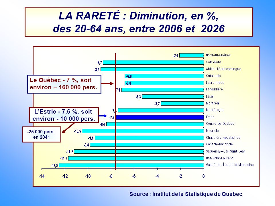 LA RARETÉ : Diminution, en %, des 20-64 ans, entre 2006 et 2026