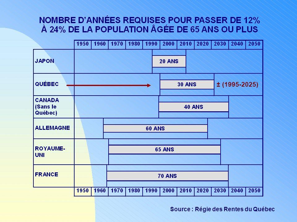 ± (1995-2025) Source : Régie des Rentes du Québec