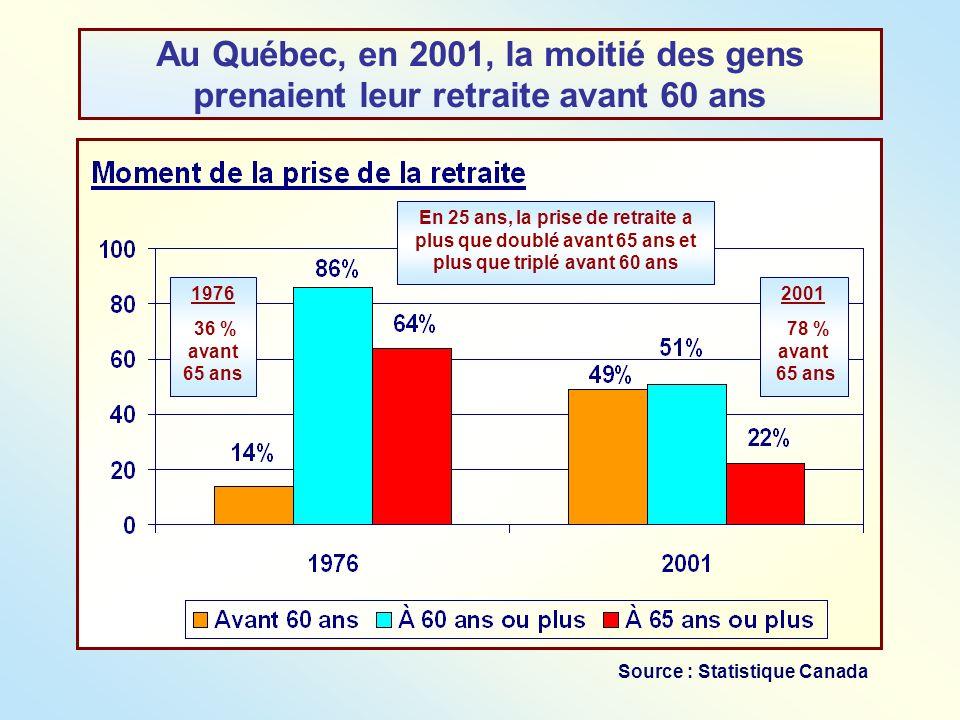 Au Québec, en 2001, la moitié des gens prenaient leur retraite avant 60 ans