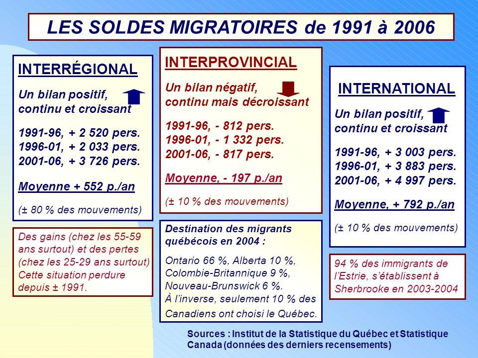 LES SOLDES MIGRATOIRES de 1991 à 2006