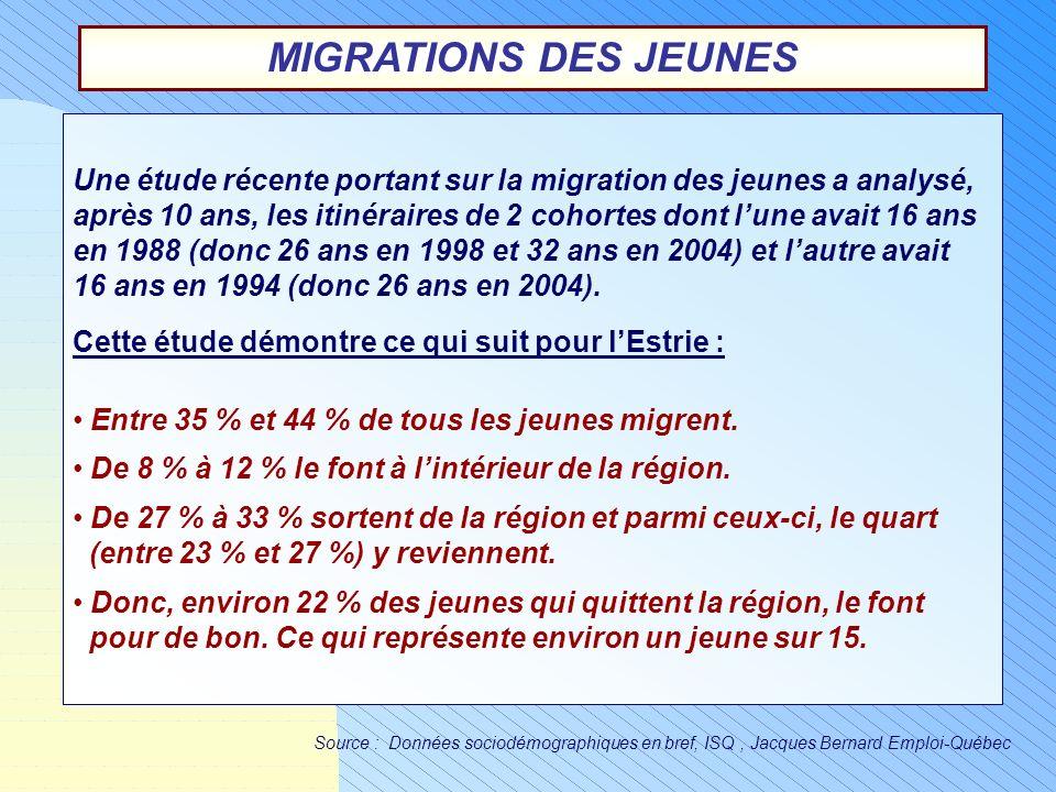 MIGRATIONS DES JEUNES Une étude récente portant sur la migration des jeunes a analysé,