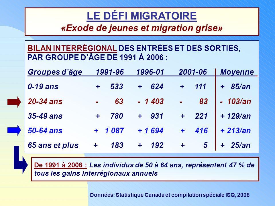 LE DÉFI MIGRATOIRE «Exode de jeunes et migration grise»