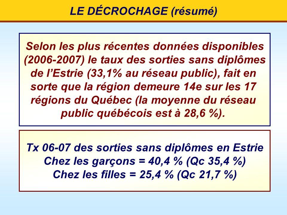 LE DÉCROCHAGE (résumé)