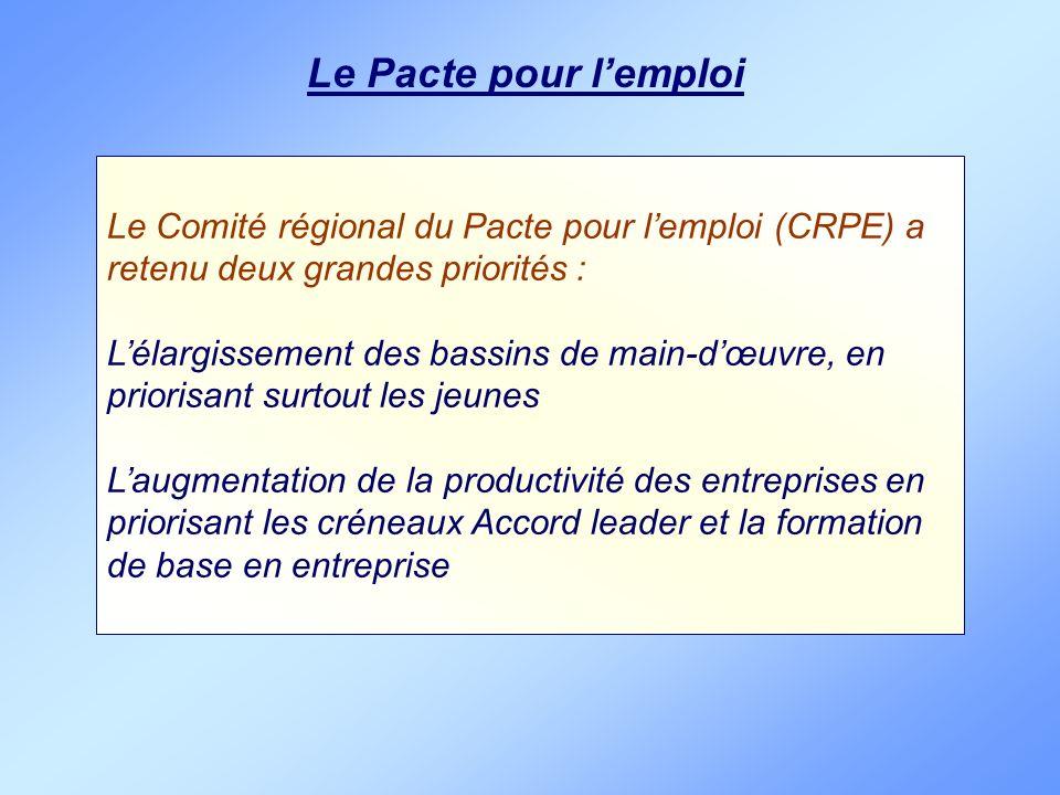 Le Pacte pour l'emploi Le Comité régional du Pacte pour l'emploi (CRPE) a retenu deux grandes priorités :