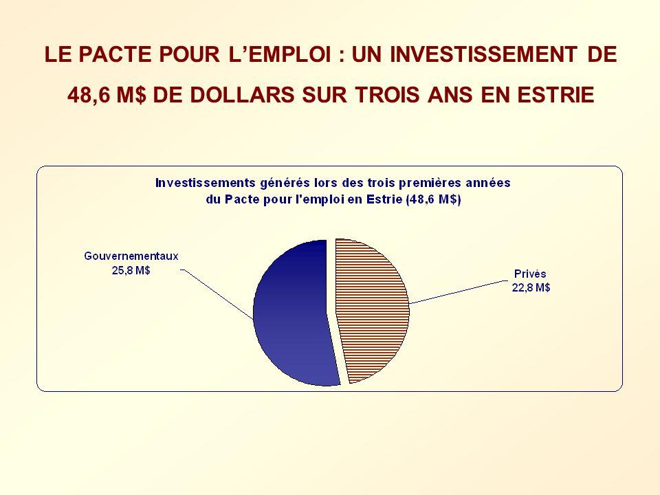 LE PACTE POUR L'EMPLOI : UN INVESTISSEMENT DE 48,6 M$ DE DOLLARS SUR TROIS ANS EN ESTRIE