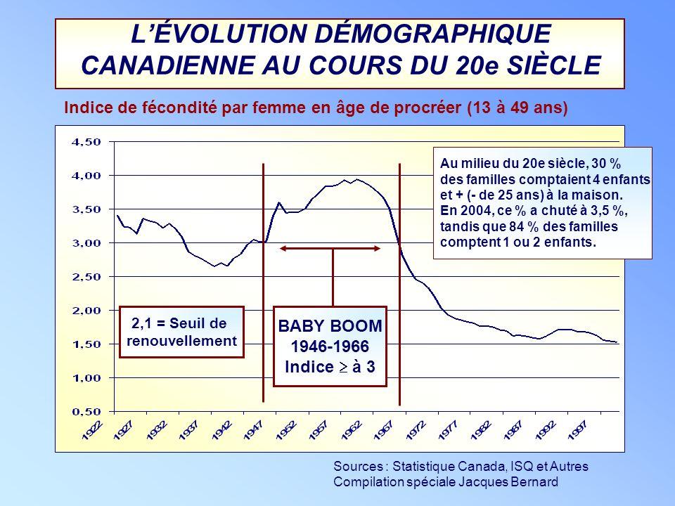 L'ÉVOLUTION DÉMOGRAPHIQUE CANADIENNE AU COURS DU 20e SIÈCLE