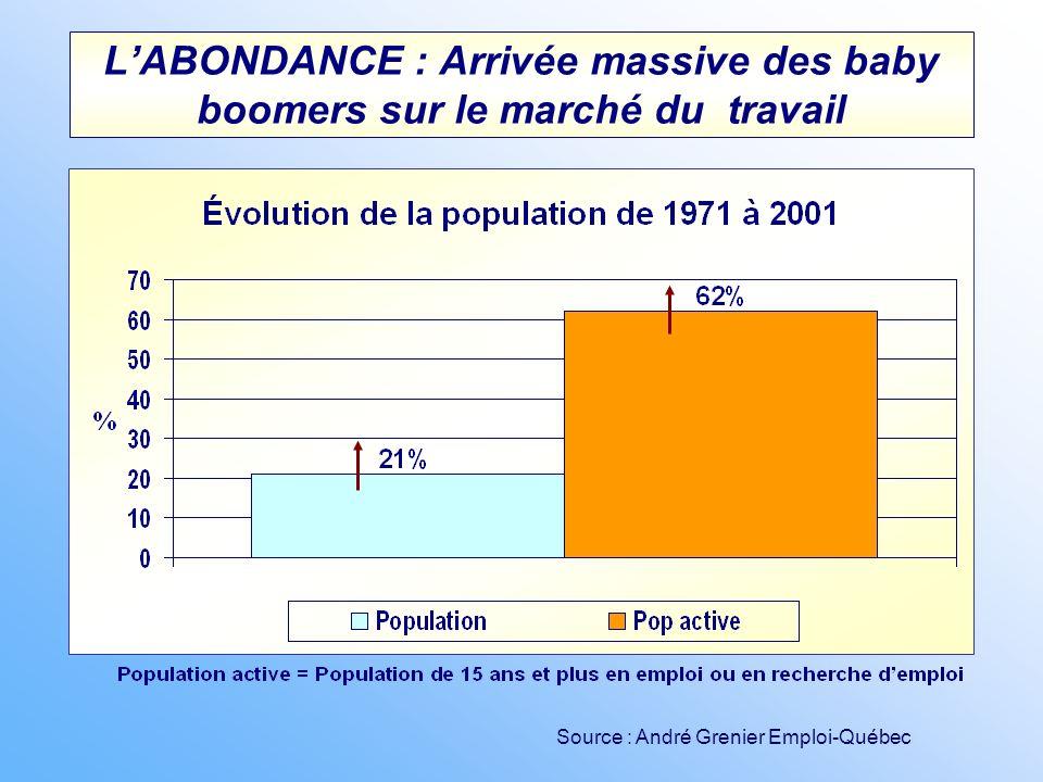 L'ABONDANCE : Arrivée massive des baby boomers sur le marché du travail