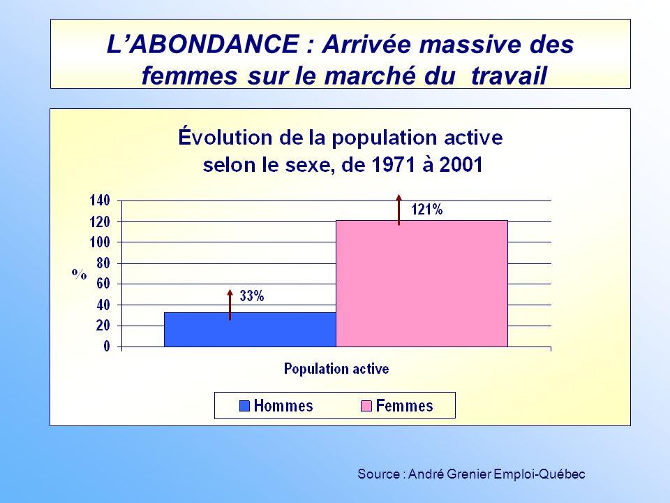 L'ABONDANCE : Arrivée massive des femmes sur le marché du travail
