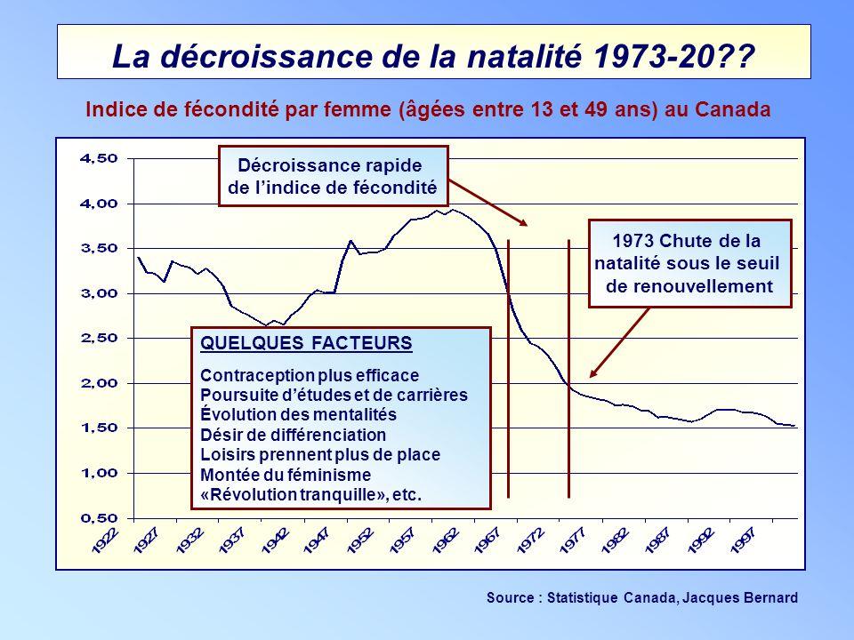 La décroissance de la natalité 1973-20