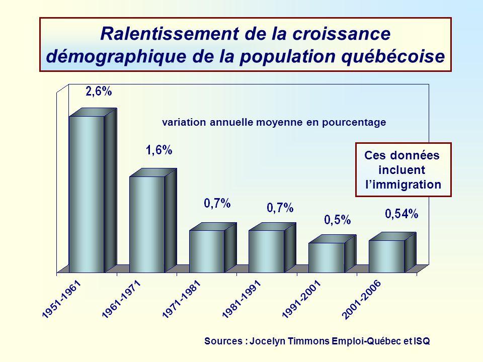 Ralentissement de la croissance démographique de la population québécoise