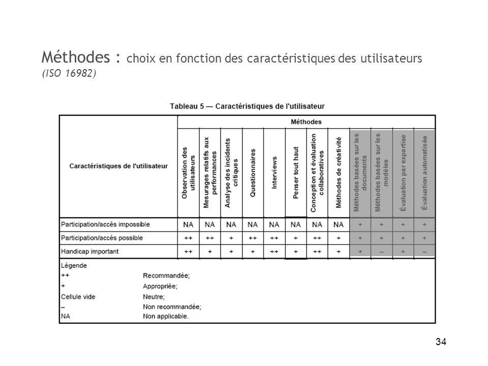 Méthodes : choix en fonction des caractéristiques des utilisateurs (ISO 16982)