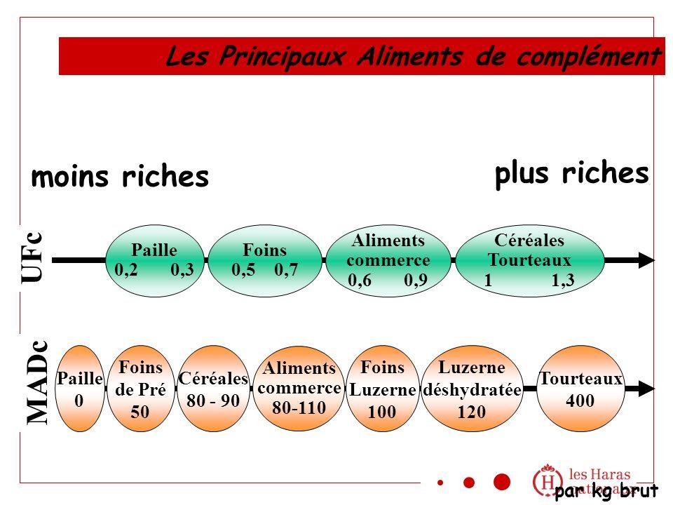 plus riches moins riches UFc MADc