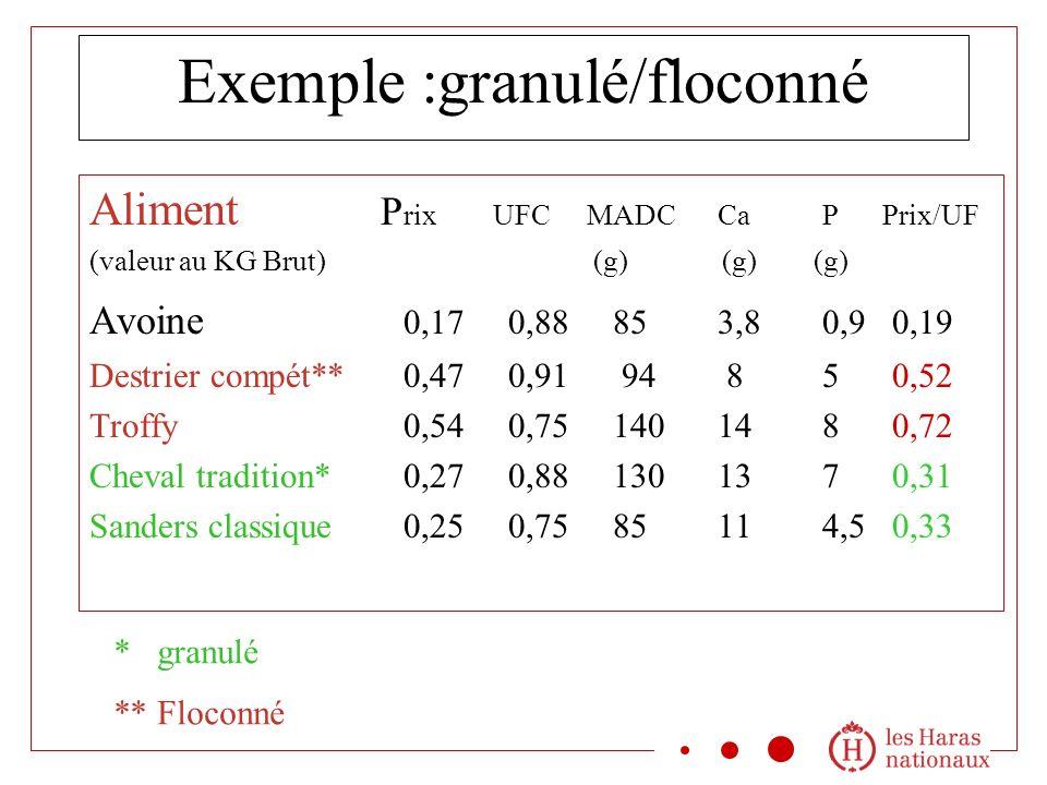 Exemple :granulé/floconné