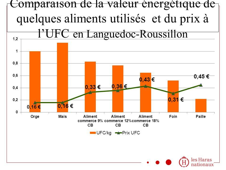 Comparaison de la valeur énergétique de quelques aliments utilisés et du prix à l'UFC en Languedoc-Roussillon