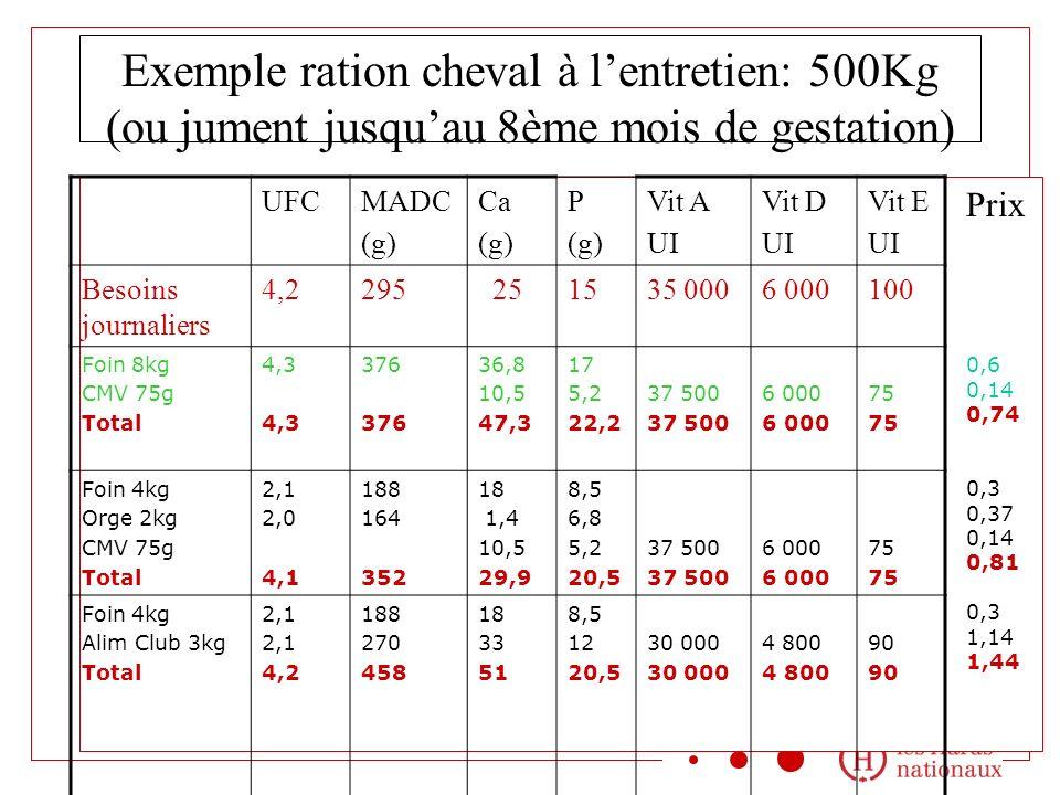 Exemple ration cheval à l'entretien: 500Kg (ou jument jusqu'au 8ème mois de gestation)