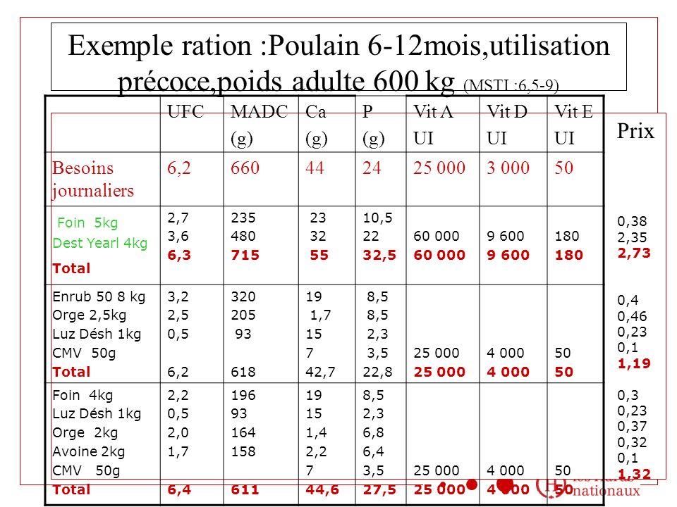 Exemple ration :Poulain 6-12mois,utilisation précoce,poids adulte 600 kg (MSTI :6,5-9)