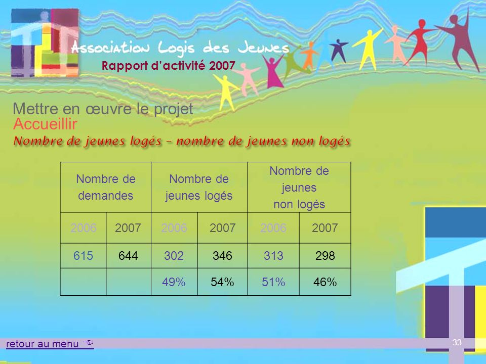 Nombre de jeunes logés – nombre de jeunes non logés