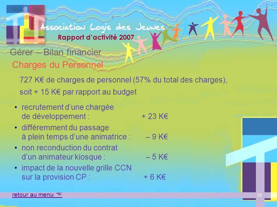 727 K€ de charges de personnel (57% du total des charges),