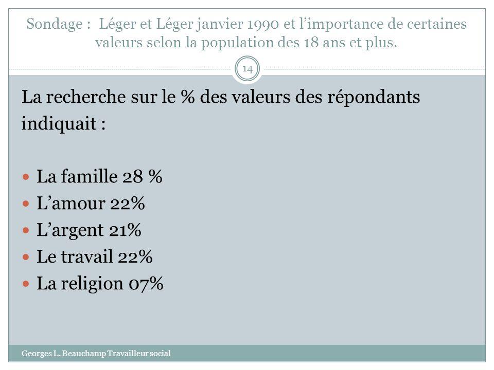 La recherche sur le % des valeurs des répondants indiquait :