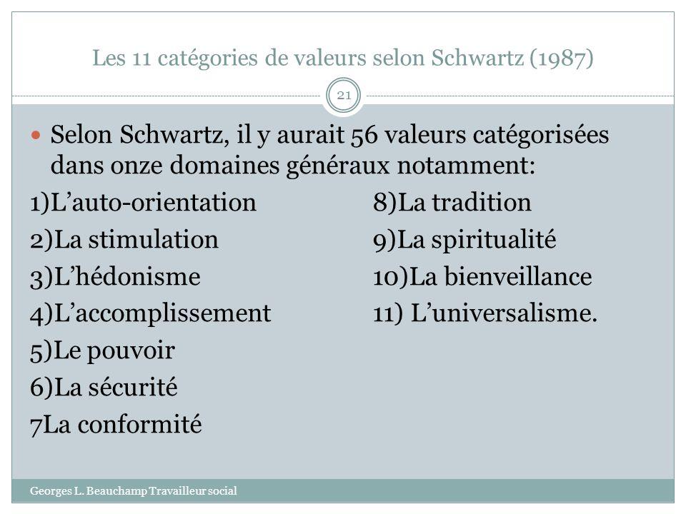 Les 11 catégories de valeurs selon Schwartz (1987)