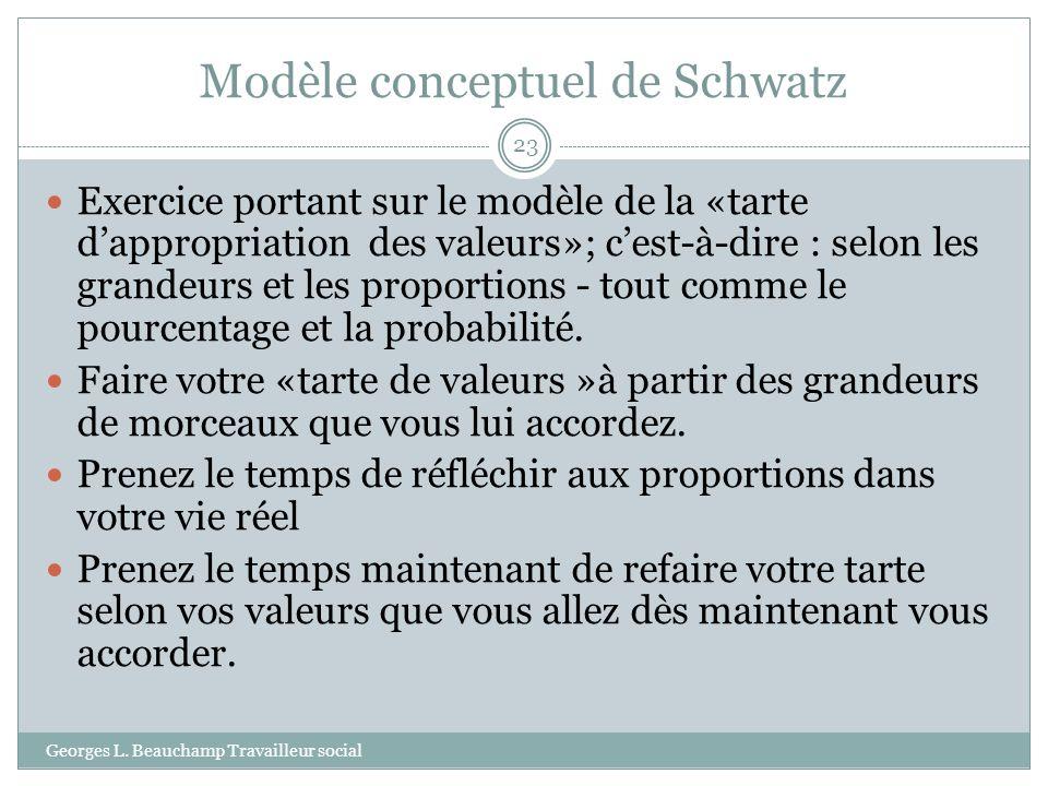 Modèle conceptuel de Schwatz