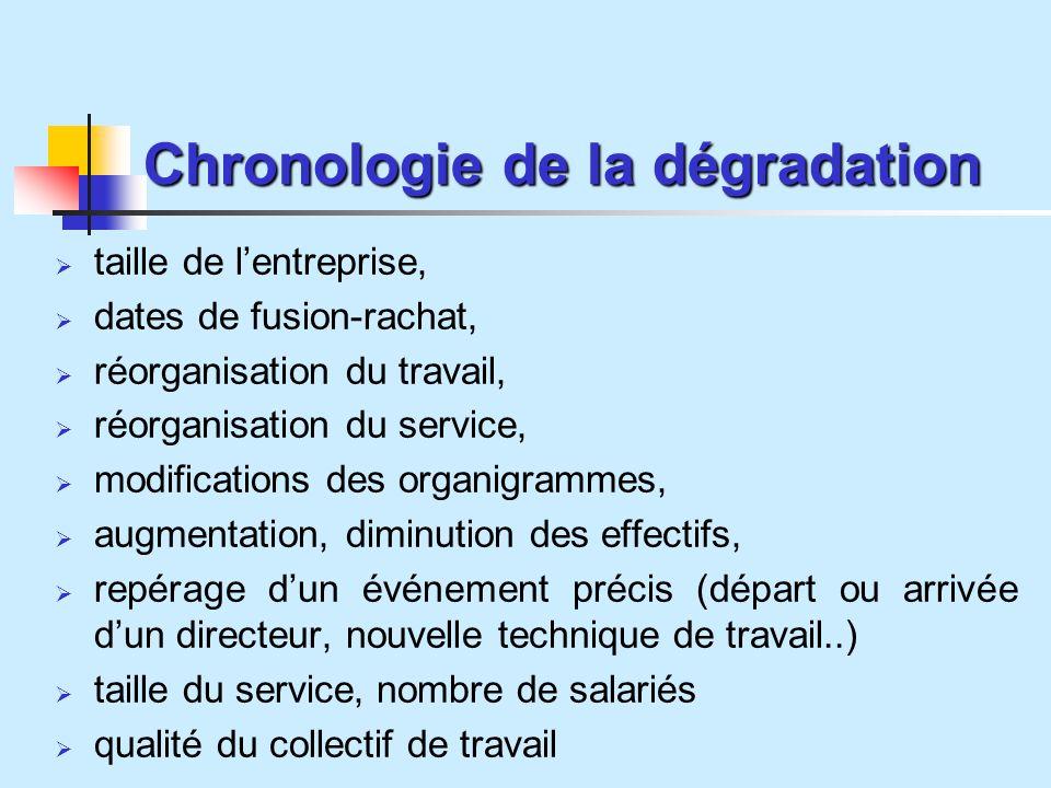 Chronologie de la dégradation