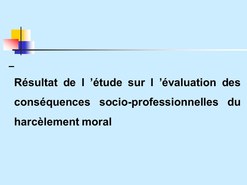 Résultat de l 'étude sur l 'évaluation des conséquences socio-professionnelles du harcèlement moral
